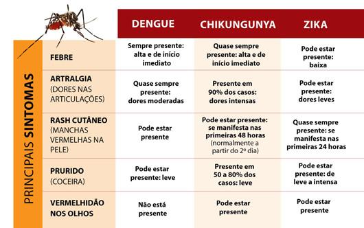 tabela_DengueZikaChikungunya_materia